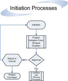 Initiation Processes Flow