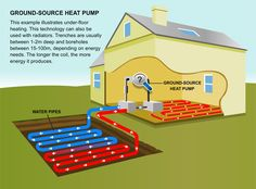 Ground Source #HeatPump - An Ideal #HeatingSystems For Your Home A ground source heat pump is an equipment used to heat your house by extracting heat energy from the earth. This is done with the help of a piping network that is embedded below the ground level. http://tinyurl.com/mhfhbbd