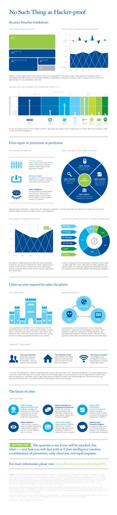 No such thing as hacker proof a Deloitte Infographic