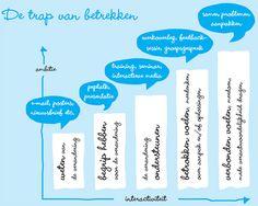 de trap van quirke - van weten naar verbonden voelen voor communicatie bij verandering