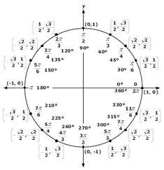 Unit Circle - used for Trigonometry