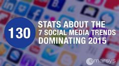 Learn more about social media trends 2015 in our blog and slideshare with 130 stats around Scommerce, social advertising, mobile, agile marketing, anonymity, .…
