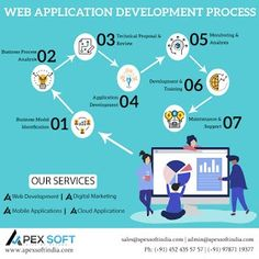 web design company in india-professional web design Apexsoft cause for the growing demand for Mobile App development in Madurai is be.