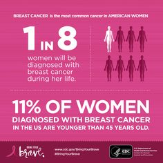 Although breast cancer mostly occurs among older women, in rare cases breast cancer does affect women under the age of About of all new cases of breast cancer in the United States are found in women younger than 45 years of age. Health Symbol, Health Tips For Women, Health Center, Healthy Women, Breast Cancer Awareness, United States, Wellness, Age, Women's Health