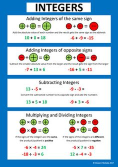 Education Discover Integer Operations Poster by Steven Nicholas Math Charts Maths Solutions Gcse Math Math Notes Math Formulas Math Vocabulary Math Strategies Math Tips Grade Math Gcse Math, Math Tutor, Teaching Math, Math Charts, Math Notes, Math Formulas, Math Vocabulary, Math Help, Algebra Help