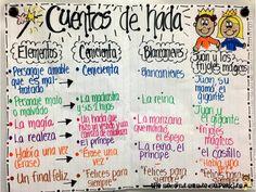 Fairy Tales (Spanish Anchor Chart)