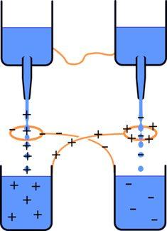 Electricity from water - Kelvin water drop generator Renewable Energy, Solar Energy, Solar Power, Wind Power, Electrical Energy, Electrical Engineering, Hydroelectric Power, Static Electricity, Energy Projects