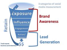 Measure brand awareness through social media exposure, social media influence, social media engagement and your lead generation funnel.