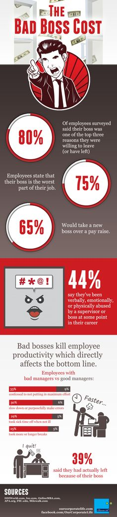 Infographic: The Bad Boss Cost | Our Corporate Life http://ourcorporatelife.com/blog/bad-boss-cost-infographic