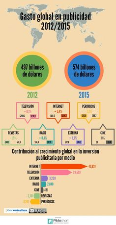 Evolución inversión en Publicidad 2015-2015 #infografia #infographic #marketing