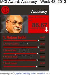 MCI Accuracy | Najam Sethi scores 86.67% from 21 Oct - 27 Oct on Media Credibility Index   @najamsethi pic.twitter.com/yEz6mnzq91 http://mediacredibilityindex.com/award/accuracy/w/2013/43/