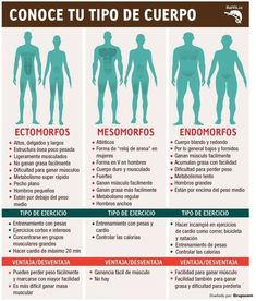 Kinds of body Fitness Tips For Men, Mens Fitness, Health And Nutrition, Health Fitness, Cardio, Gym Routine, Workout Programs, Gym Workouts, Fitness Fashion