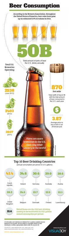 Beer Comsumption #Infografía
