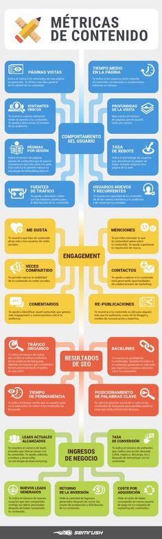 Métricas de Contenido Vía semrush.com en español. Inbound Marketing, Content Marketing Strategy, Marketing Tools, Business Marketing, Internet Marketing, Online Marketing, Social Media Marketing, Online Business, Affiliate Marketing