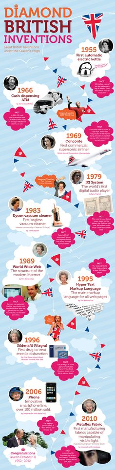60 years of great British inventions. http://www.techradar.com/news/world-of-tech/60-years-of-great-british-inventions-1083299