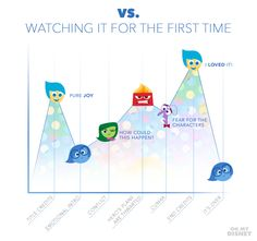 Graphing Disney Pixar with the Help of Inside Out | Silly | Oh My Disney