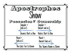 Apostrophes and Possessives - GRAMMER and SPELLINGSometimes this simple rule can be so difficult to understand. This simple yet elegant printable will allow you to display to your students in a visual way how the rules work. All you need to do is Print --- Laminate --- And then hand it somewhere visable in your classroom!