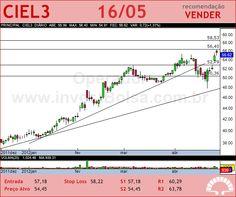 CIELO - CIEL3 - 16/05/2012 #CIEL3 #analises #bovespa