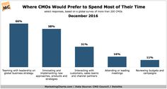 CMOs Say They Want to Spend Their Time on Strategy