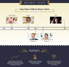 Notable Stats | GRAMMY.com