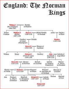 William the Conqueror -- Edward III if only they had the funny notes I have on my chart