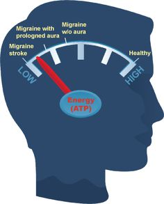 main Wellness Clinic, Migraine, Therapy, Stress, Healing, Psychological Stress