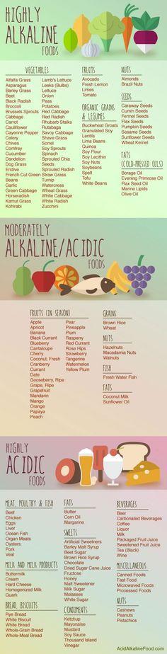 alkaline-food-chart #weightlosstips