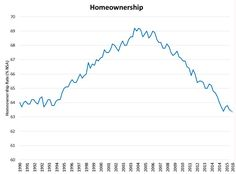 The U.S. Homeownership Rate Continues To Decline While Home Construction Is Up