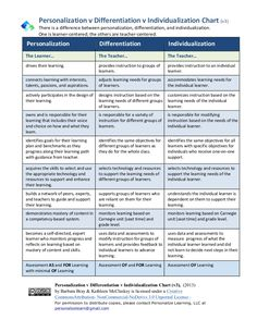 Personalized Learning Chart Version 3 by Barbara Bray via slideshare