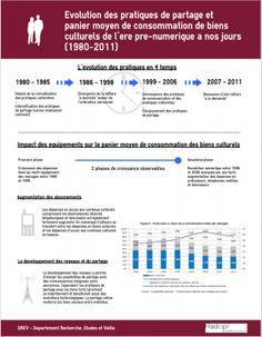 Évolution des pratiques de partage et panier moyen de consommation de biens culturels de l'ère pré-numérique à nos jours (1980-2011)
