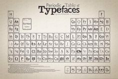 Popular, influntial and notorious traditional fonts via @IMargolius