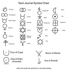 Simple Tarot Symbol Chart....it's a surprise which ones will be on my fingers next week : ):