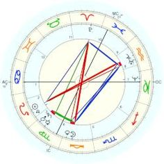 Helena P. Blavatsky - natal chart (Placidus)