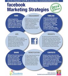 INFOGRAPHIC: Facebook Marketing Strategies, 2014
