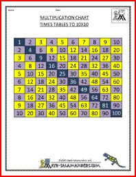 Various printable multiplication tables 12x12 for 10x10 multiplication table