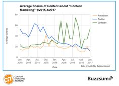 Average Shares of content about content marketing per SocialMedia channel