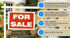 sell my house, help you turn it into a win. Don't stressful and depressed with property. sell-my-house help for sale. sell us your old and new property and move with new life new property. Sell My House Fast, We Buy Houses, New Property, Texas Homes, Depressed, Home Buying, Reuse, Stress