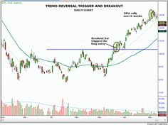 Aapl Quote Apple Inc Aapl Stock Chart Technical Analysis For 030915  Forex .