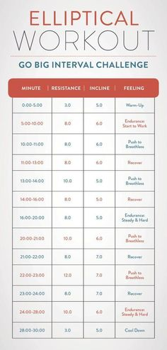 A chart with the minutes and the resistance levels for an interval elliptical workout http://gethealthyu.com/elliptical-workouts-weight-loss/