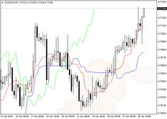 CAD/CHF: Ichimoku clouds 01 May 2018, 07:57 Free Forex Signals Forex Trading Signals, Chf, Clouds, Education, Free, Onderwijs, Learning, Cloud