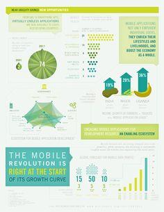 e-Development - Maximizing Mobile 2012 Infographic (2) http://go.worldbank.org/NGOTWLD190
