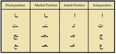 variations in Arabic letters Arabic Alphabet, Arabic Language, Initials, Positivity, English, Letters, Writing, English Language, Being A Writer