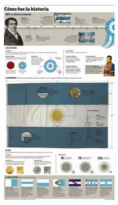 Educación Primaria : Partes de la Bandera Argentina