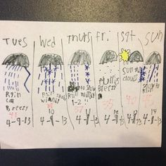 Father-Son Forecast for Appleton, Wisconsin, April 9, 2013.