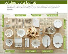 Buffet setting guide