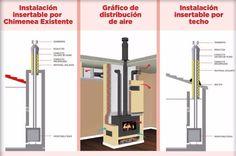 Calefactores A Leña - Estufas Ñuke - Línea Insertables - U$S 2.171 ...