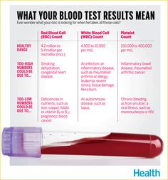 What Your Blood Test ResultsMean