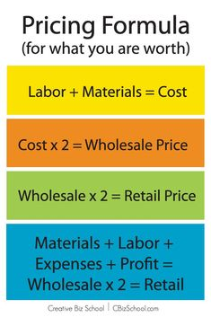 Pricing Formula: How to Price your Creative Work--in case I get back into my Etsy! Starting A Business, Business Planning, Business Tips, Diy Business Ideas, Business Memo, Small Business Plan Template, Small Business Tax, Business Notes, Etsy Business