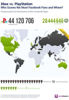 Xbox vs. PlayStation: Which Console is Scoring Facebook Fans in which Countries? - Socialbakers