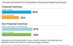 How Engagement Affects Financial Performance And Retention  Hr